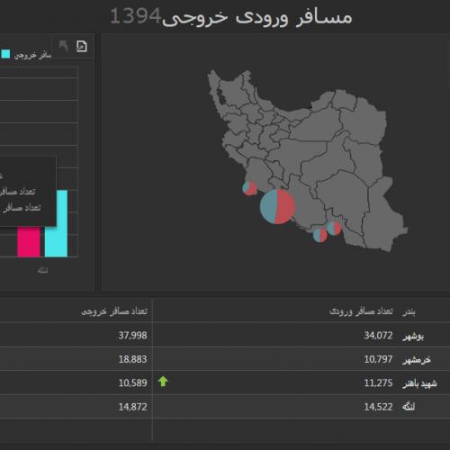 نمونه گزارش آماری و داشبورد اطلاعاتی مدیران نقشه و تحلیلی