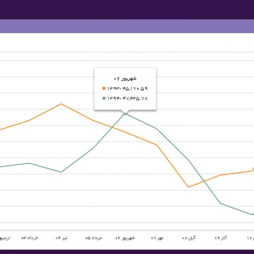 نمونه گزارش آماری و داشبورد مدیریتی خطی پیشرفته