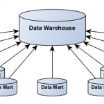 داشبورد مدیریتی (datamart)