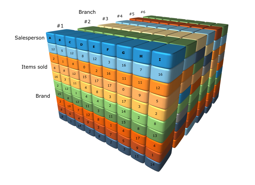 سیستم پردازش تحلیلی برخط چیست