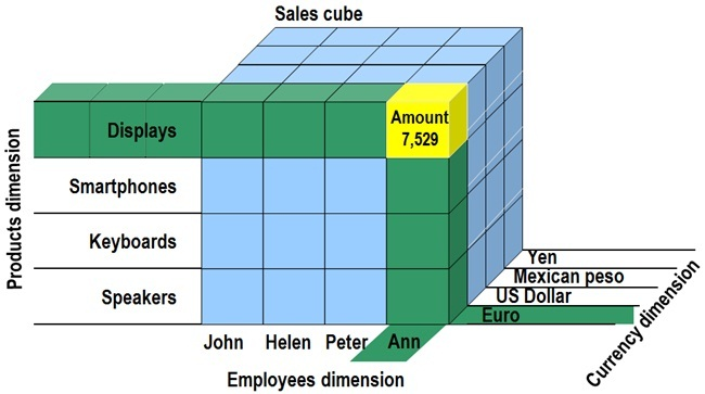 داشبورد مدیریتی ساخت Cube