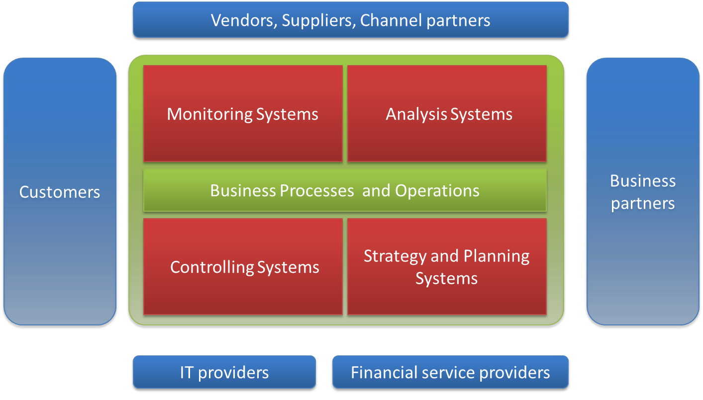 تاثیر هوش تجاری بر روند عملکرد سازمان