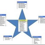 فرم های یک پارچه سازی اطلاعات سازمانی
