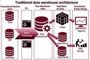 انباره داده یا Data Warehouse